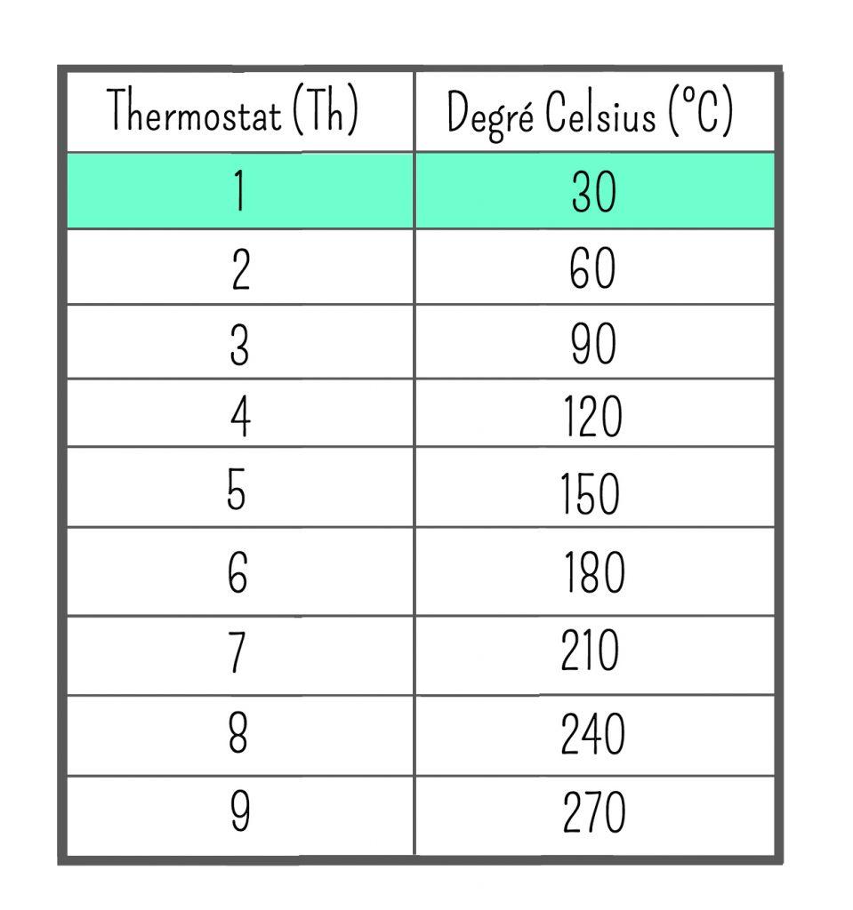 Conversion des temp ratures en degr celsius c - Tableau de conversion pour la cuisine ...