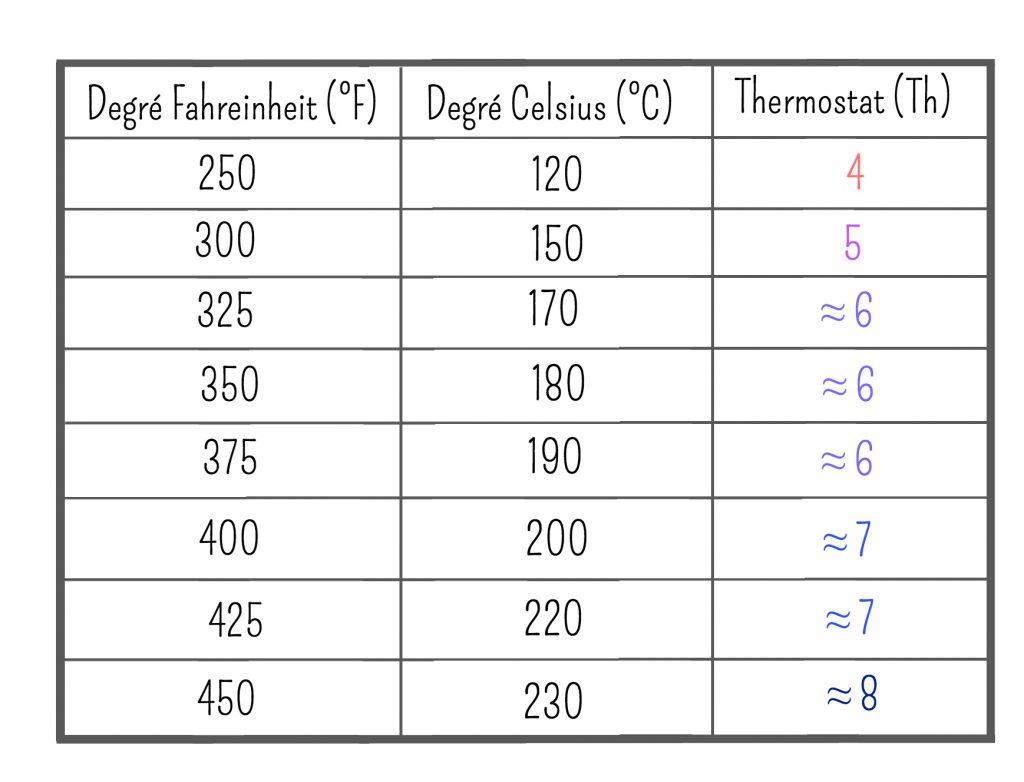 conversion des temp ratures en degr celsius c thermostat th degr fahrenheit f les. Black Bedroom Furniture Sets. Home Design Ideas